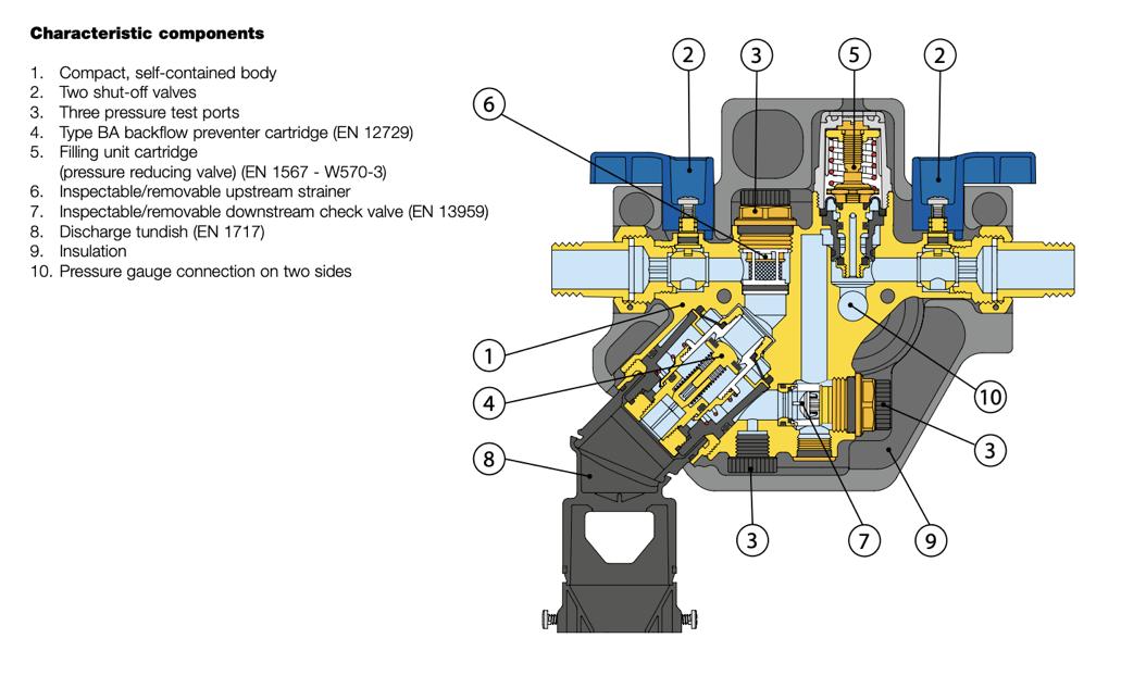 580011 Characteristic components