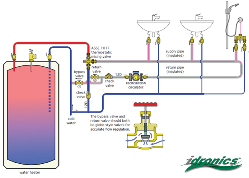 Temperature creep in hot water recirculation | CaleffiCaleffi