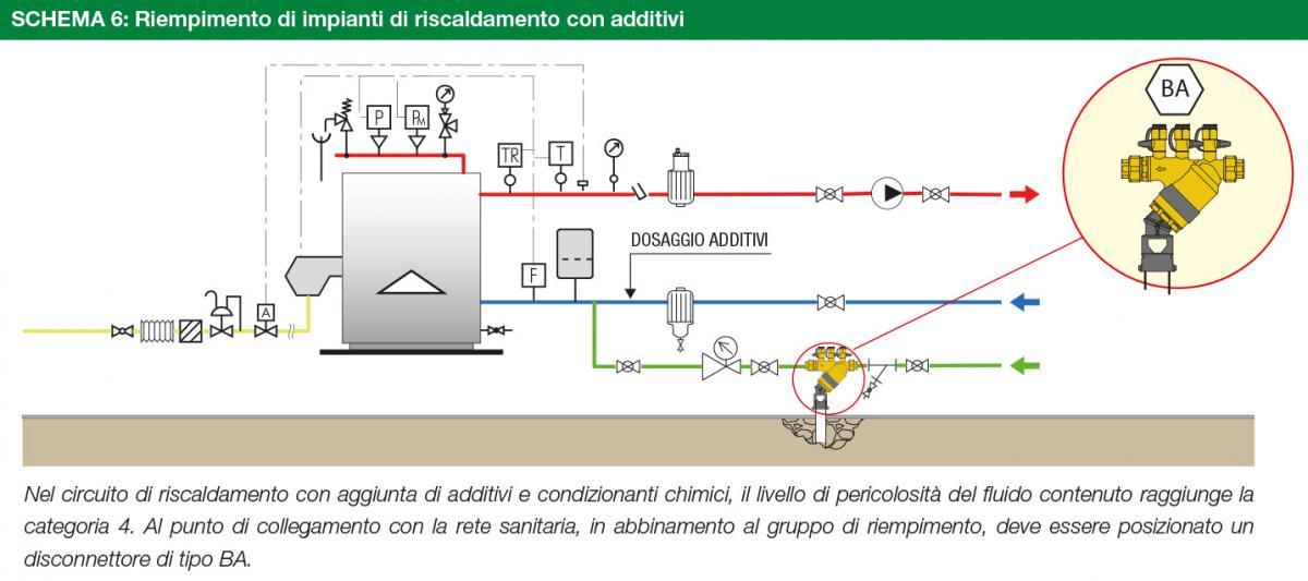 Riempimento di impianti di riscaldamento con additivi