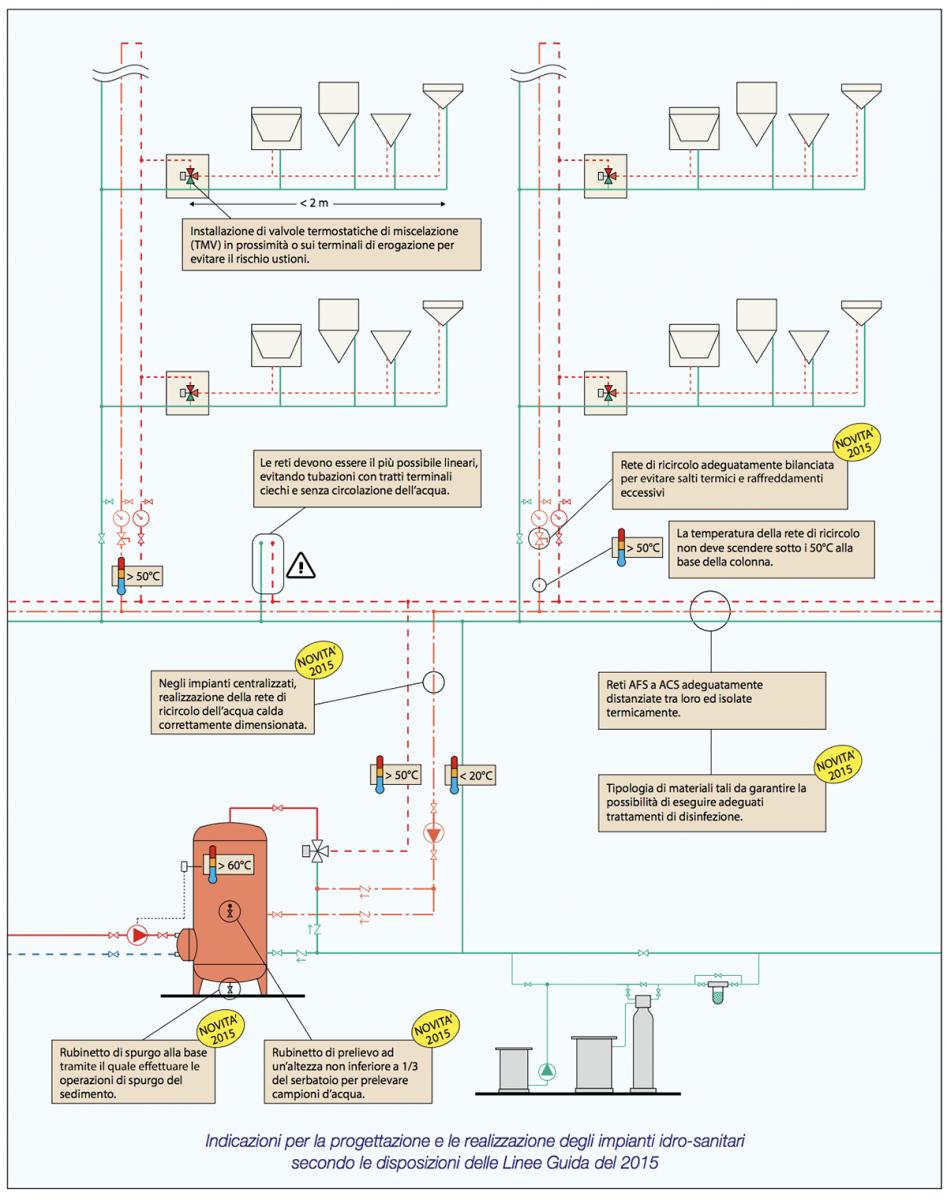 Schema di progettazione di impianti idrosanitari secondo le disposizioni delle Linee guida per la prevenzione ed il controllo della Legionellosi 2015