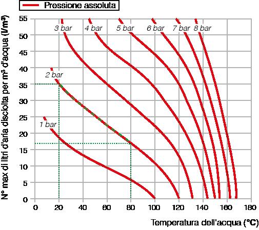 Diagramma del rapporto tra pressione e quantità di aria