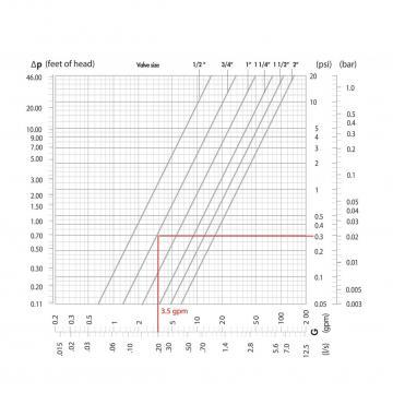 Flow versus pressure drop chart, fixed orifice.