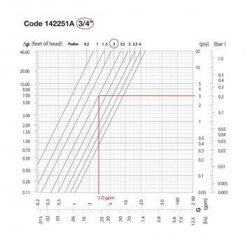 Flow versus pressure drop chart, variable orifice.
