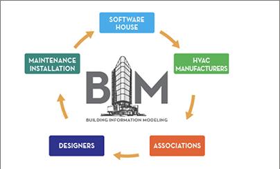 BIM Site