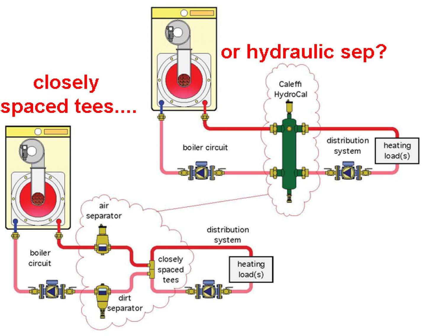 Hydraulic Separation, closely spaced tees