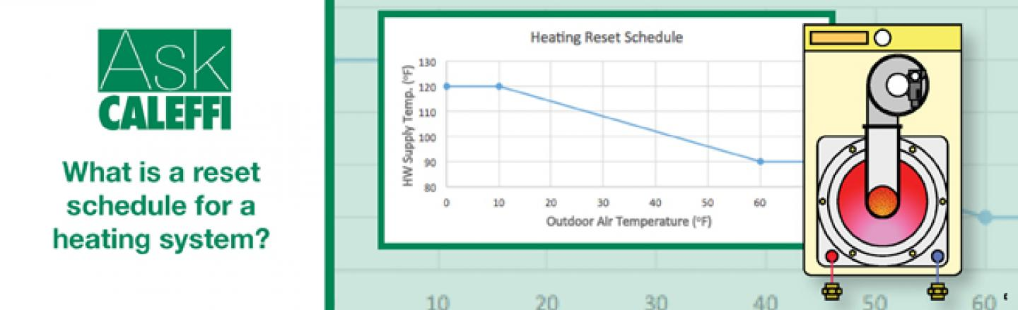 What is a reset schedule for a heating system? (outdoor reset)