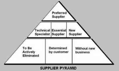 Bosch supplier pyramid evaluation criteria