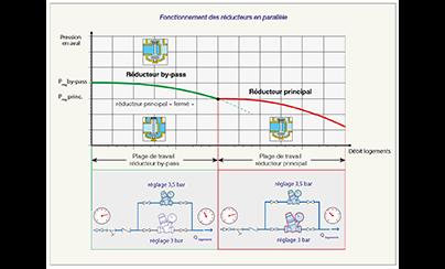 Fonctionnement des réducteurs en parallèle - Caleffi
